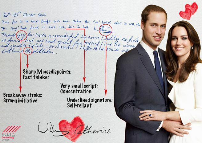 William and Kate: Couple Analisys